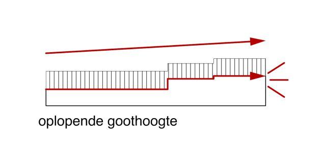 StaatsbosbeheerUitvoeringskantoor Oostvaardersplassen natuurgebied schuurarchitectuur dak kap